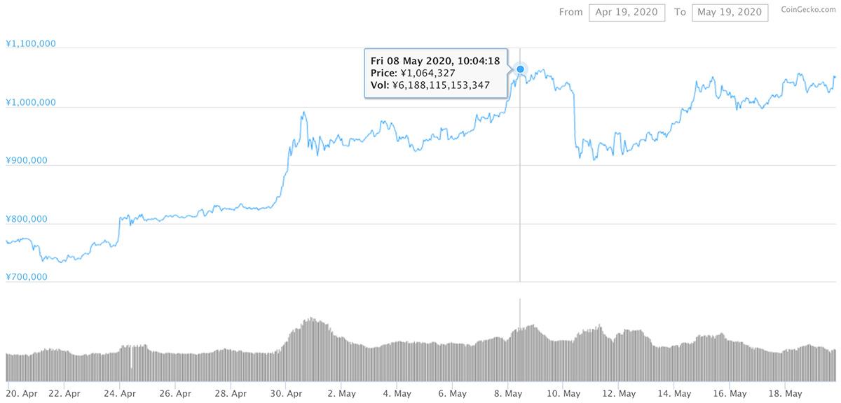 2020年4月19日〜2020年5月19日 BTCのチャート(引用:coingecko.com)