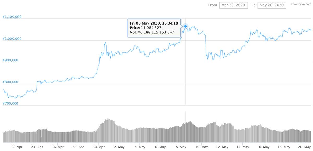 2020年4月20日〜2020年5月20日 BTCのチャート(引用:coingecko.com)