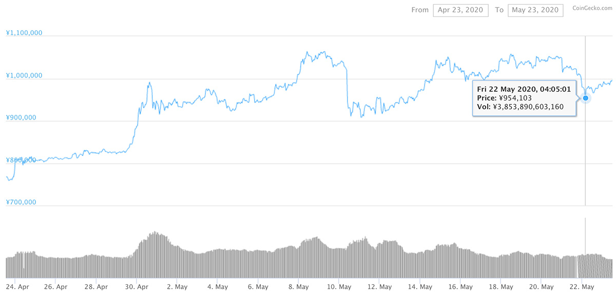 2020年4月23日〜2020年5月23日 BTCのチャート(引用:coingecko.com)
