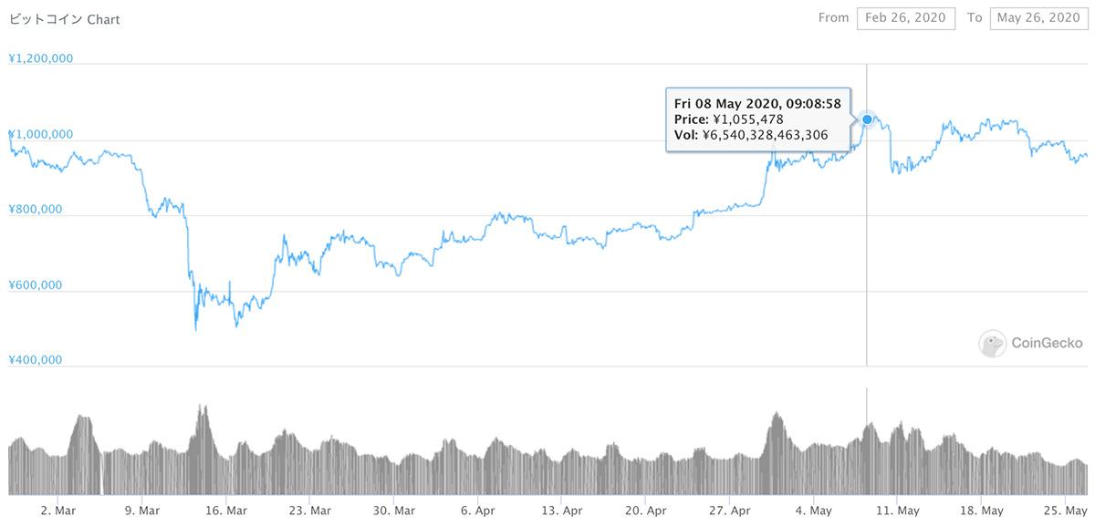 2020年2月26日〜2020年5月26日 BTCのチャート(引用:coingecko.com)
