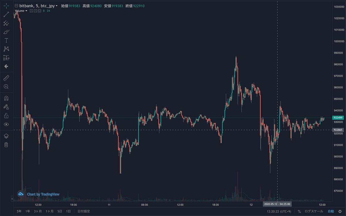 2020年5月10日〜2020年5月12日 BTC/JPY5分足チャート(画像:bitbank)