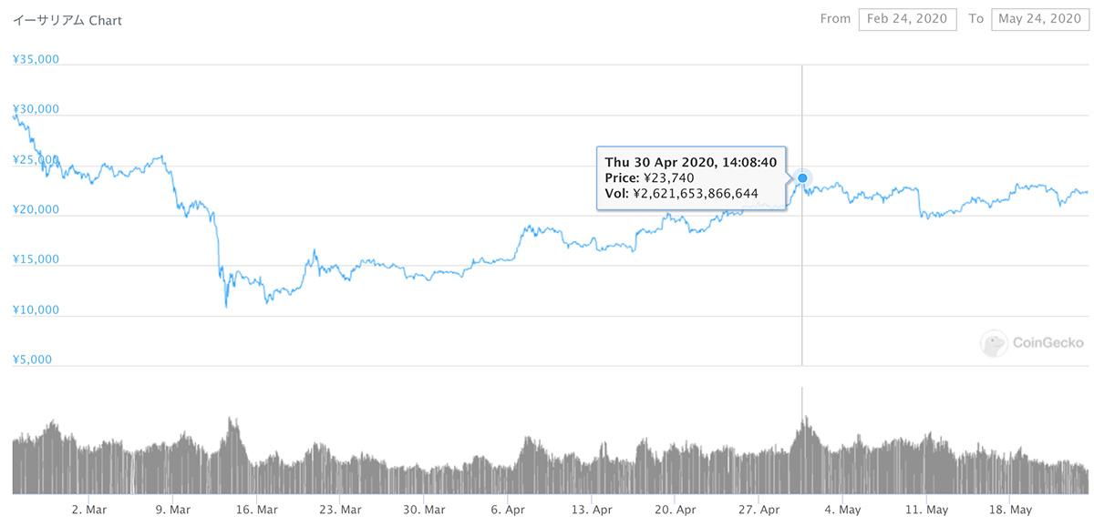 2020年2月24日〜2020年5月24日 ETHのチャート(引用:coingecko.com)