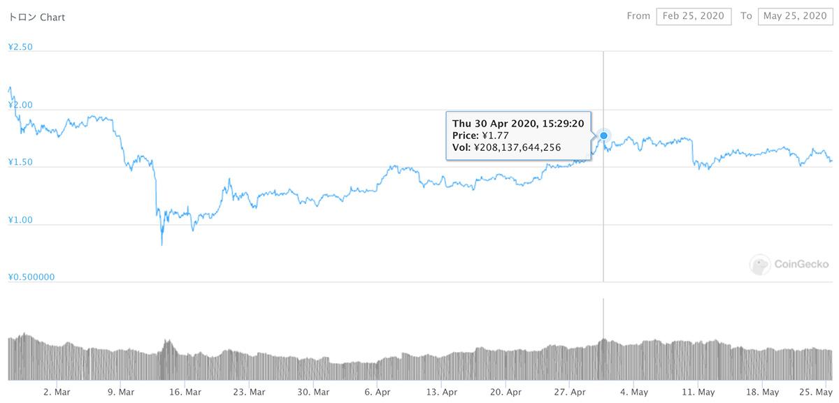 2020年2月25日〜2020年5月25日 TRXのチャート(引用:coingecko.com)