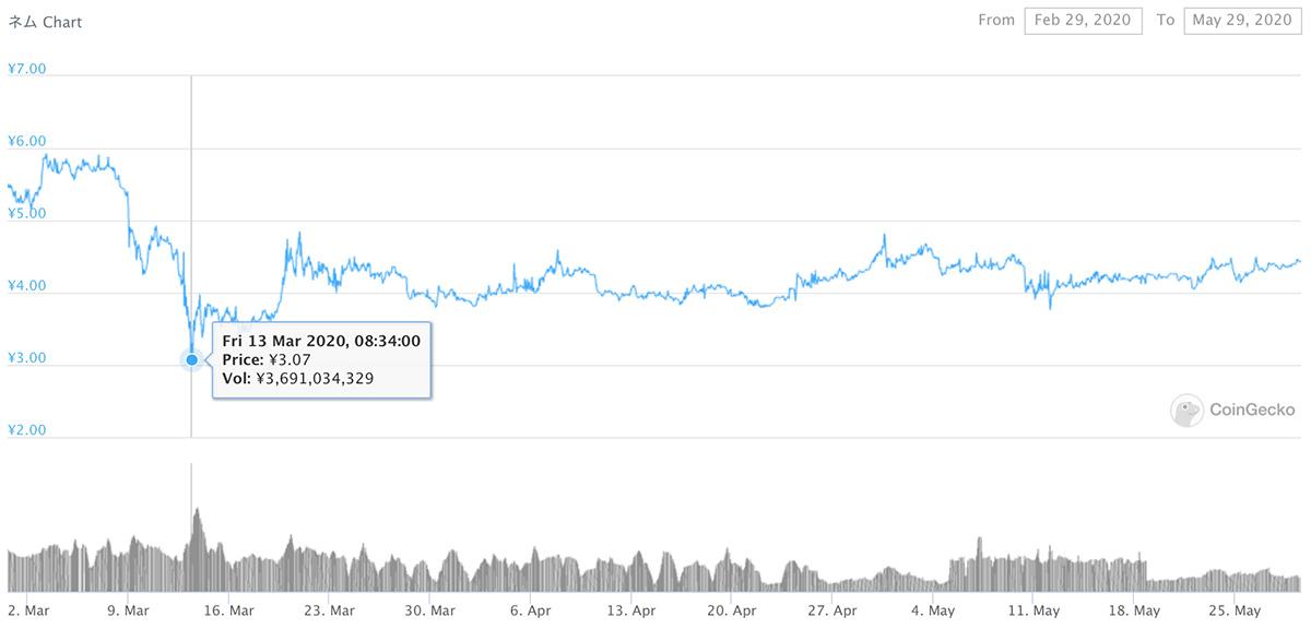 2020年2月29日〜2020年5月29日 XEMのチャート(引用:coingecko.com)