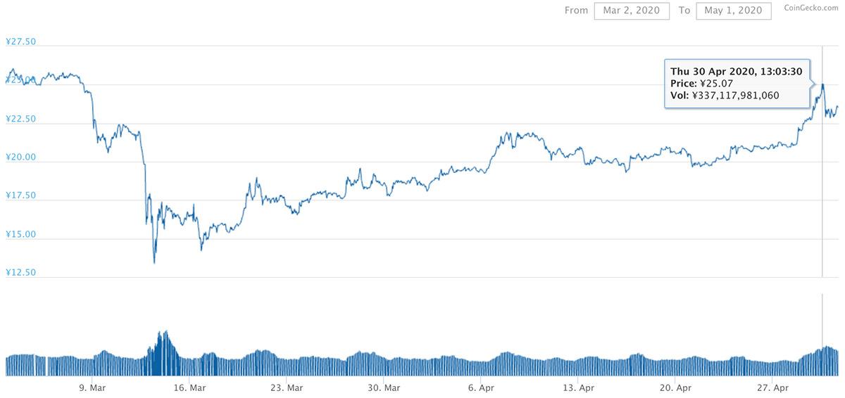 2020年3月2日〜2020年5月1日 XRPのチャート(引用:coingecko.com)