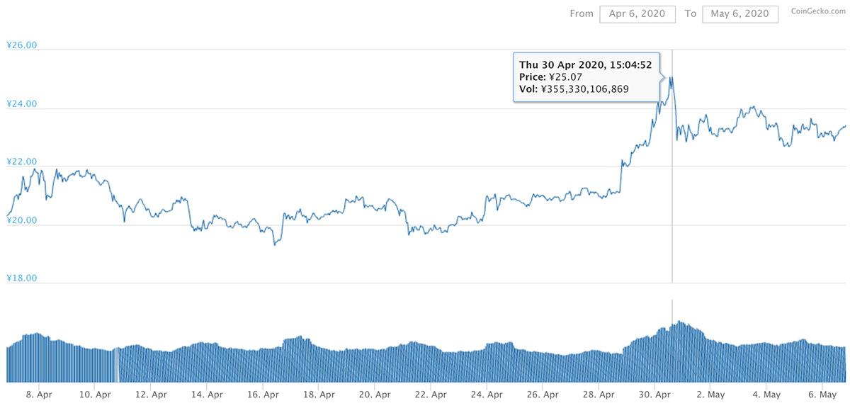 2020年4月6日〜2020年5月6日 XRPのチャート(引用:coingecko.com)