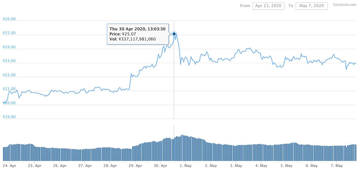 2020年4月23日〜2020年5月7日 XRPのチャート(引用:coingecko.com)