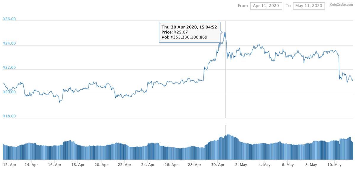 2020年4月11日〜2020年5月11日 XRPのチャート(引用:coingecko.com)
