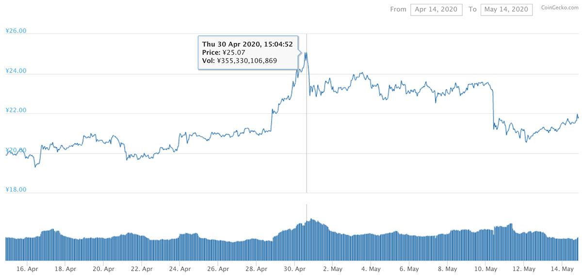 2020年4月14日〜2020年5月14日 XRPのチャート(引用:coingecko.com)