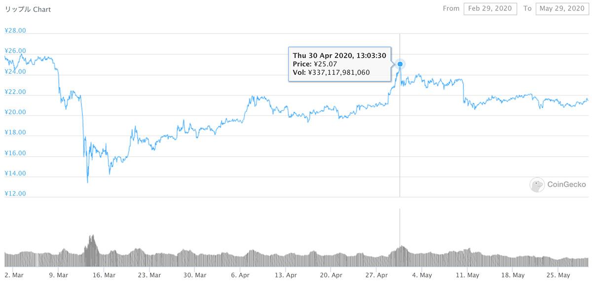2020年2月29日〜2020年5月29日 XRPのチャート(引用:coingecko.com)