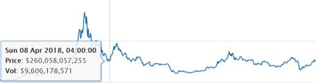 現在の市場評価は2018年半ばのレベル近くに達しています(画像:Coingecko)