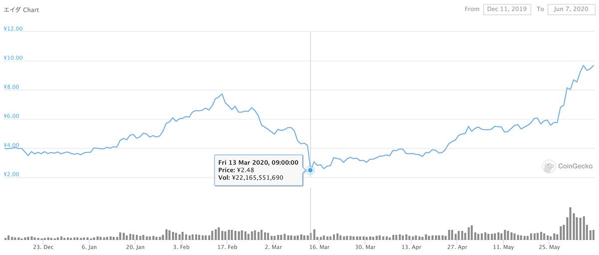 2019年12月11日〜2020年6月7日 ADAのチャート(引用:coingecko.com)