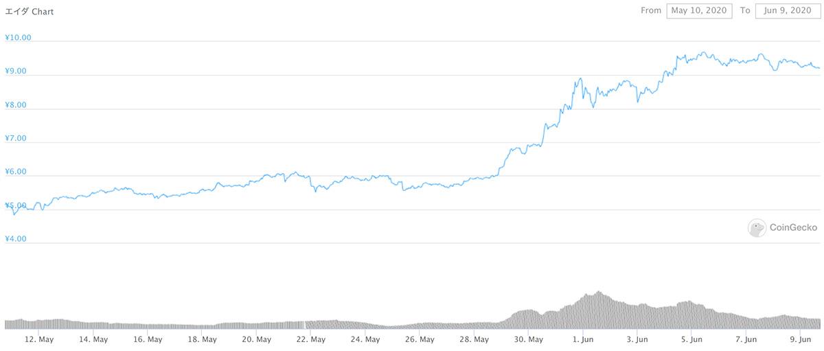 2020年5月10日〜2020年6月9日 ADAのチャート(引用:coingecko.com)