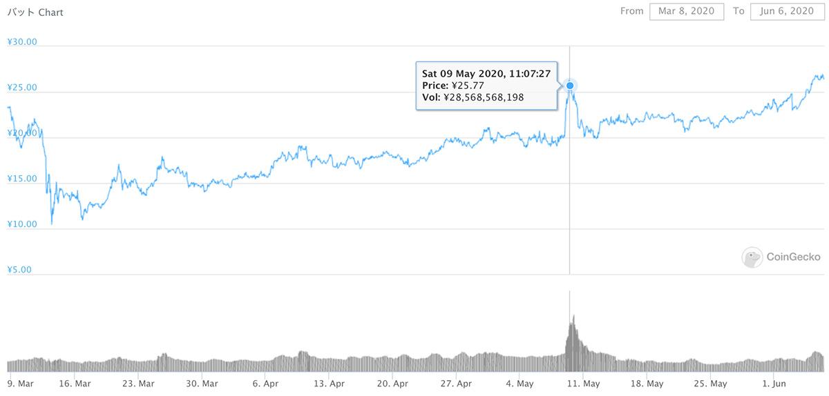 2020年3月8日〜2020年6月6日 BATのチャート(画像:coingecko.com)