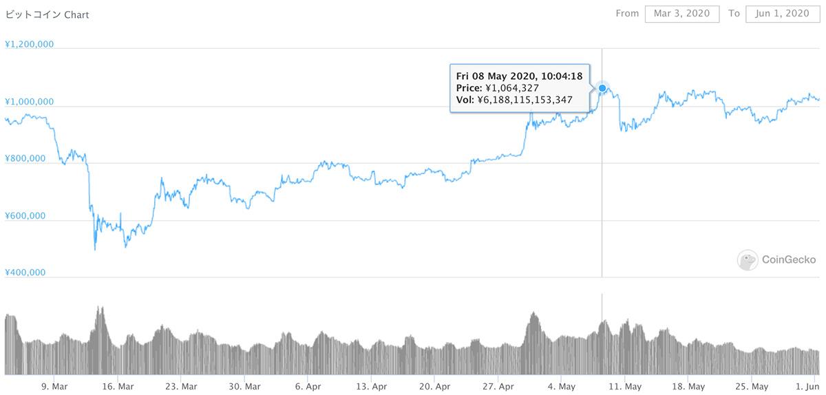 2020年3月3日〜2020年6月1日 BTCのチャート(引用:coingecko.com)