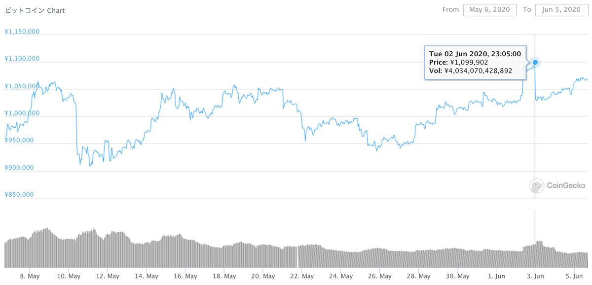 2020年5月6日〜2020年6月5日 BTCのチャート(引用:coingecko.com)