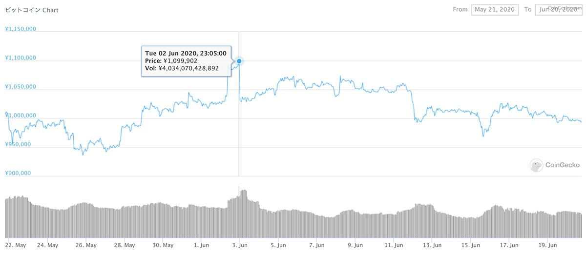 2020年5月21日〜2020年6月20日 BTCのチャート(引用:coingecko.com)