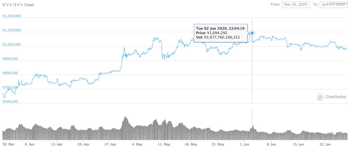 2020年3月29日〜2020年6月27日 BTCのチャート(引用:coingecko.com)