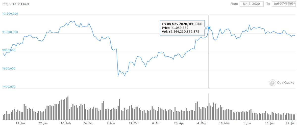 2020年1月2日〜2020年6月29日 BTCのチャート(引用:coingecko.com)