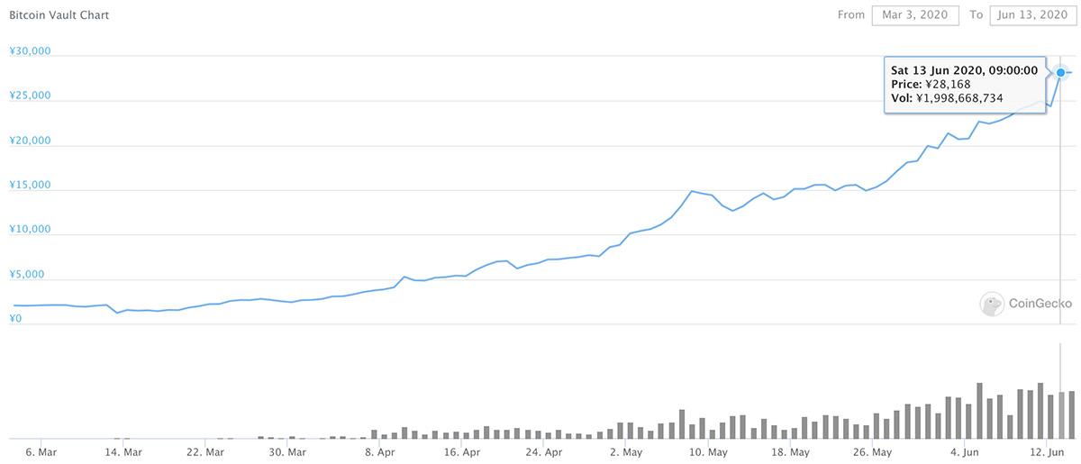 2020年3月3日〜2020年6月13日 ビットコインボルトの価格推移(画像:Coingecko)
