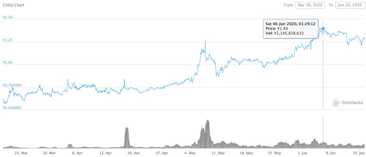 2020年3月18日〜2020年6月16日 CHZのチャート(画像:CoinGecko)