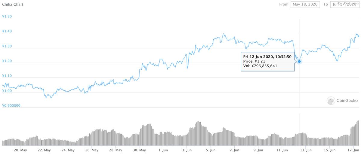 2020年5月18日〜2020年6月17日 CHZのチャート(画像:CoinGecko)