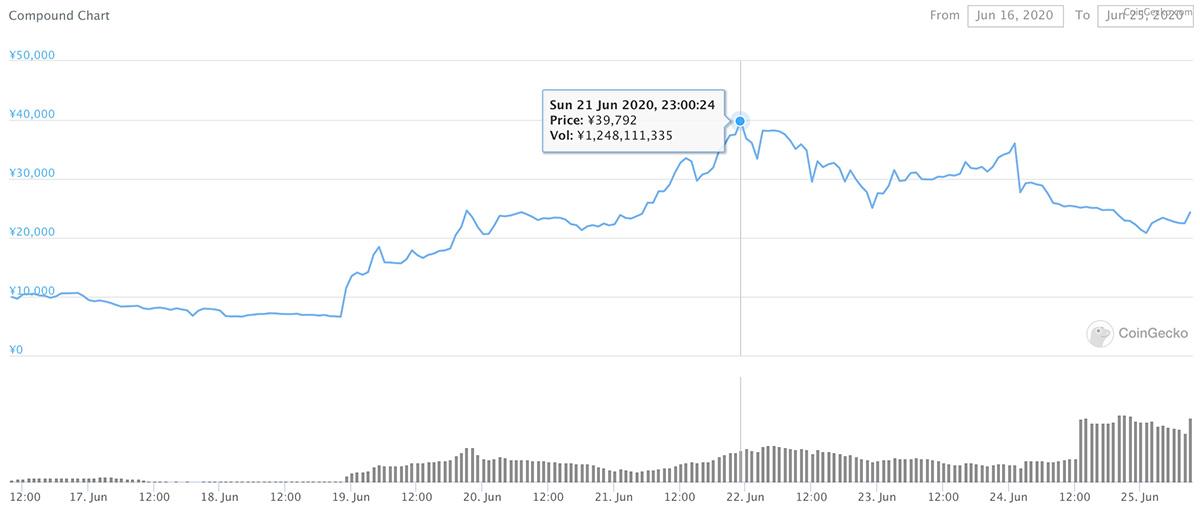 2020年6月16日〜2020年6月25日 COMPのチャート(画像:CoinGecko)