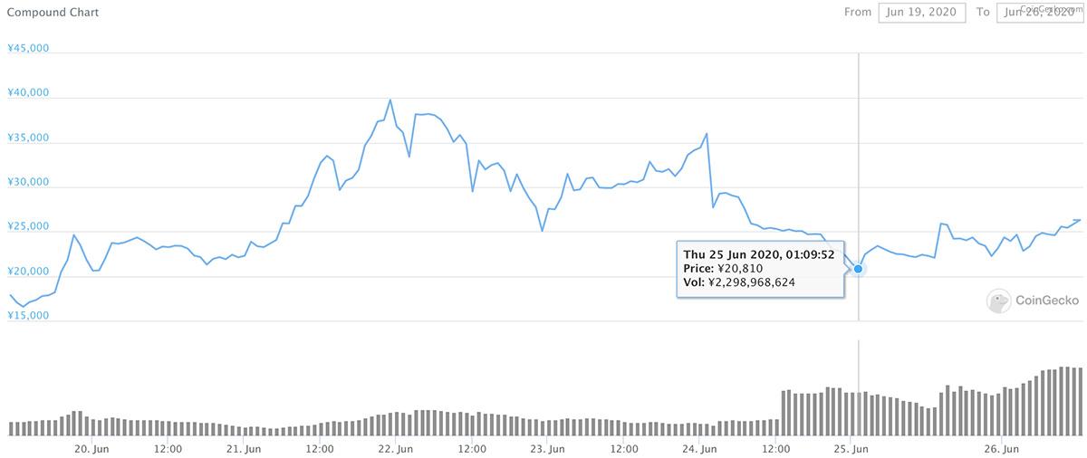 2020年6月19日〜2020年6月26日 COMPのチャート(画像:CoinGecko)
