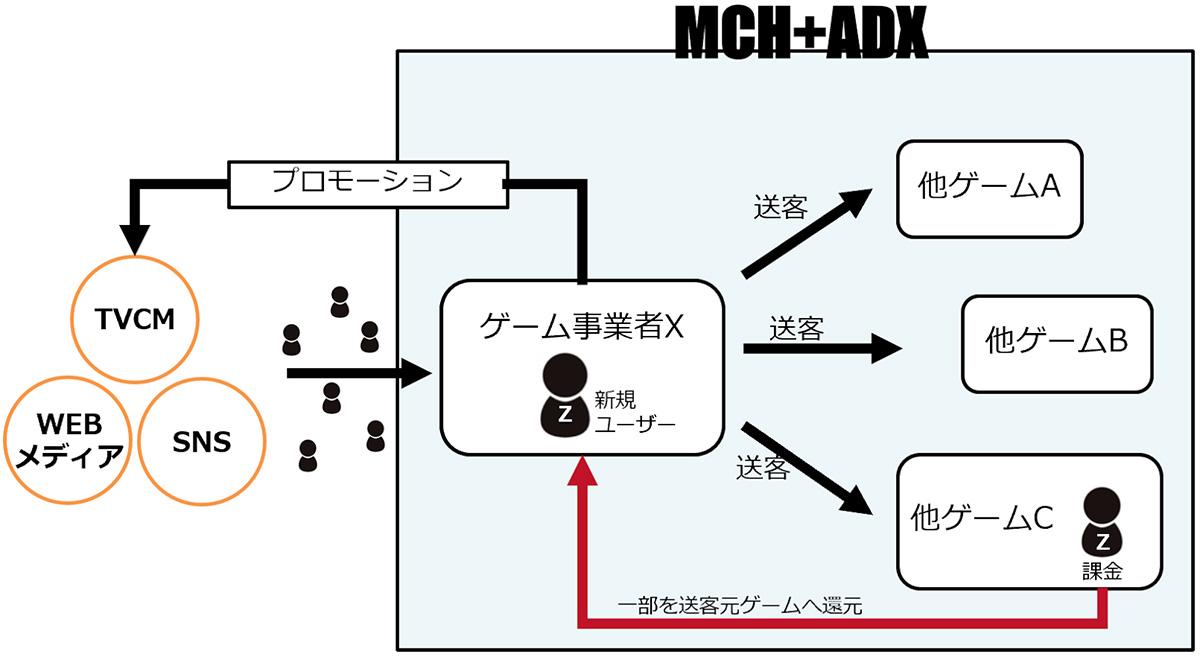 ベースリファラル機能(画像:double jump.tokyo/プレスリリース)