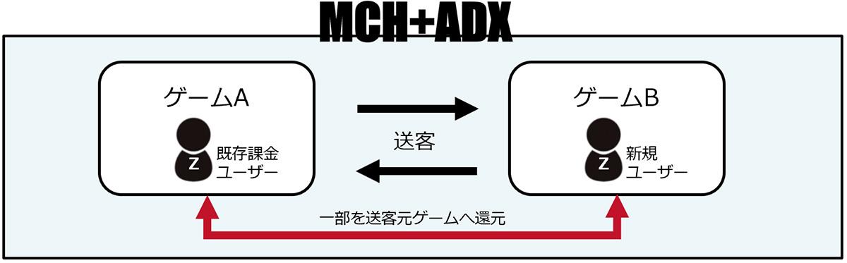 プロモリファラル機能(画像:double jump.tokyo/プレスリリース)