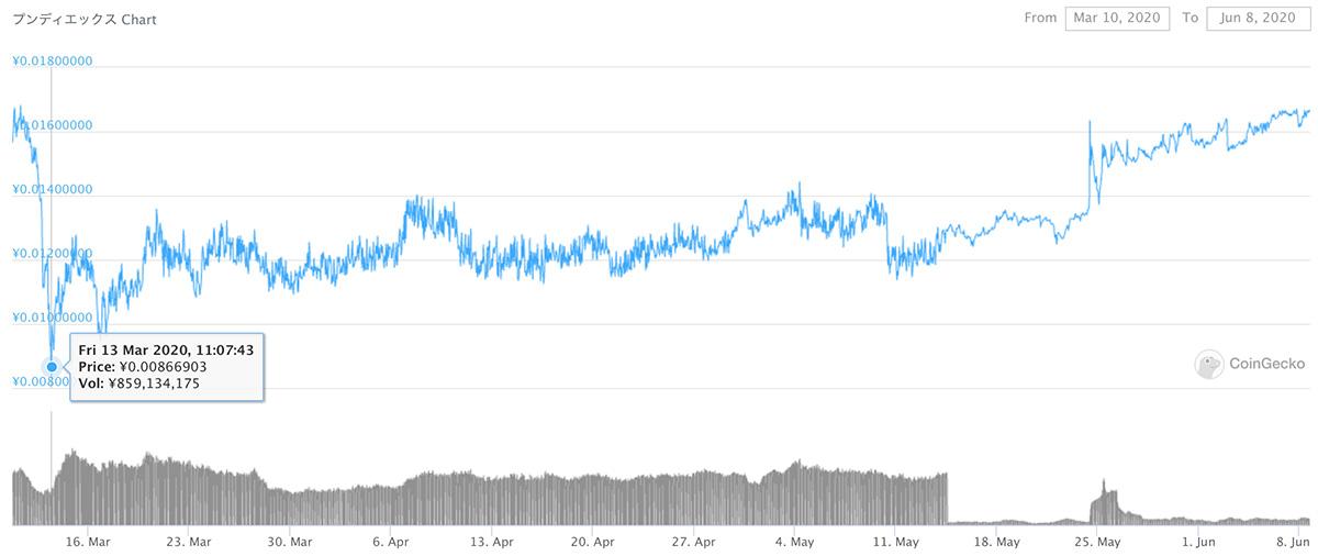 2020年3月10日〜2020年6月8日 NPXSのチャート(引用:coingecko.com)
