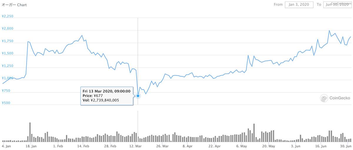 2020年1月3日〜2020年6月30日 REP/JPYのチャート(画像:CoinGecko)