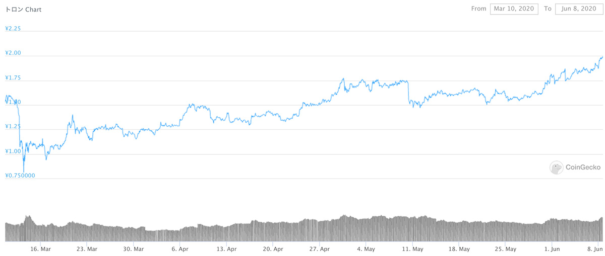 2020年3月10日〜2020年6月8日 TRXのチャート(引用:coingecko.com)