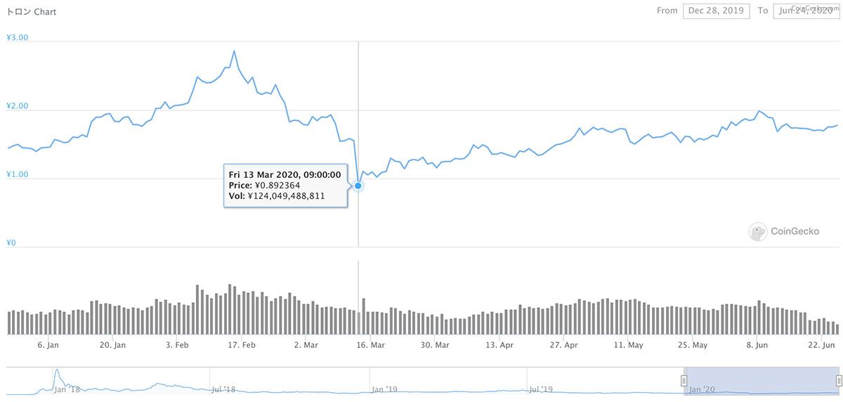 2019年12月28日〜2020年6月24日 TRXのチャート(引用:coingecko.com)