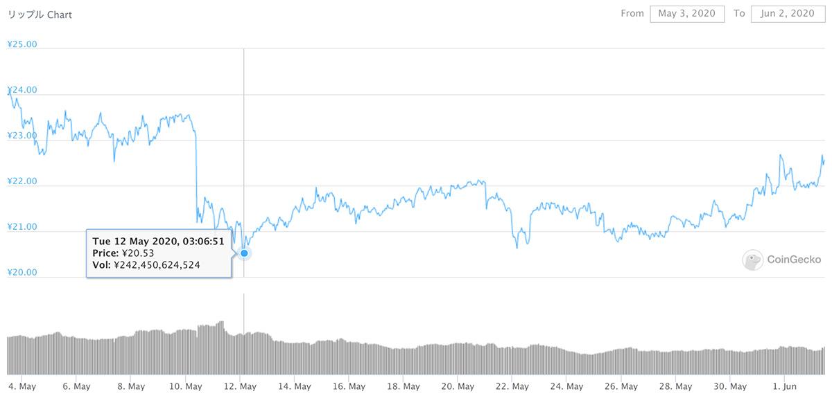 2020年5月3日〜2020年6月1日 XRPのチャート(引用:coingecko.com)