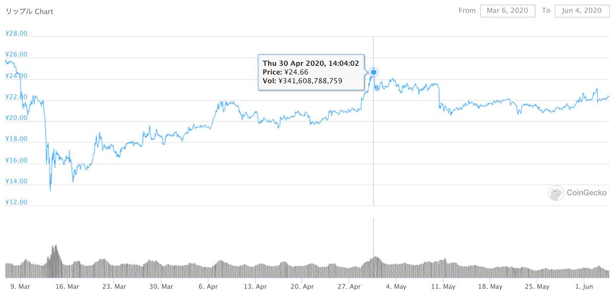 2020年3月6日〜2020年6月4日 XRPのチャート(引用:coingecko.com)