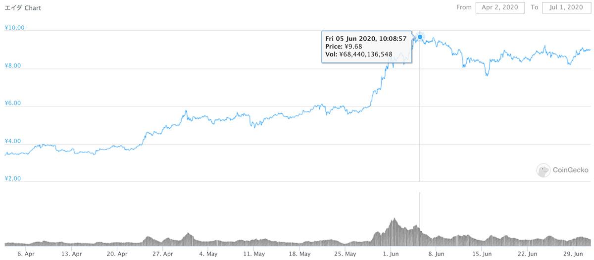 2020年4月2日〜2020年7月1日 ADAのチャート(引用:coingecko.com)