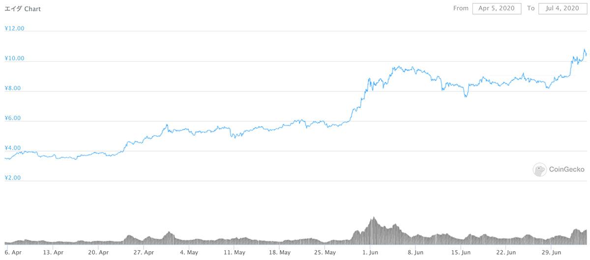 2020年4月5日〜2020年7月4日 ADAのチャート(引用:coingecko.com)