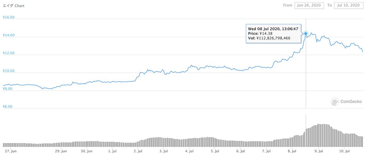 2020年6月26日〜2020年7月10日 ADAのチャート(引用:coingecko.com)