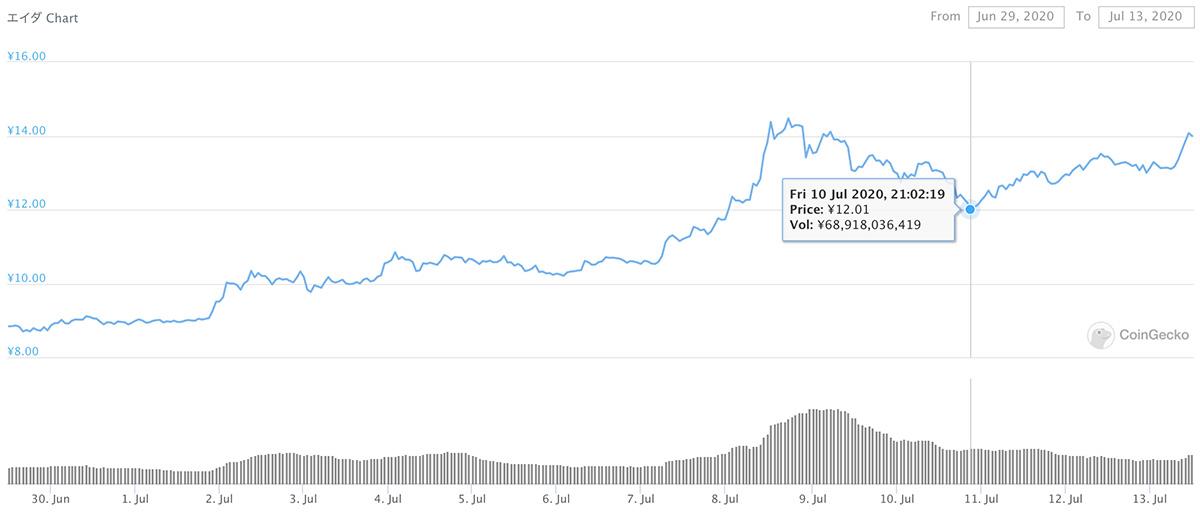 2020年6月29日〜2020年7月13日 ADAのチャート(引用:coingecko.com)