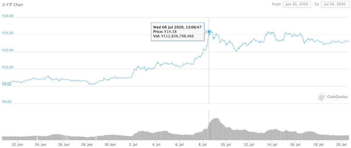 2020年6月20日〜2020年7月20日 ADAのチャート(引用:coingecko.com)