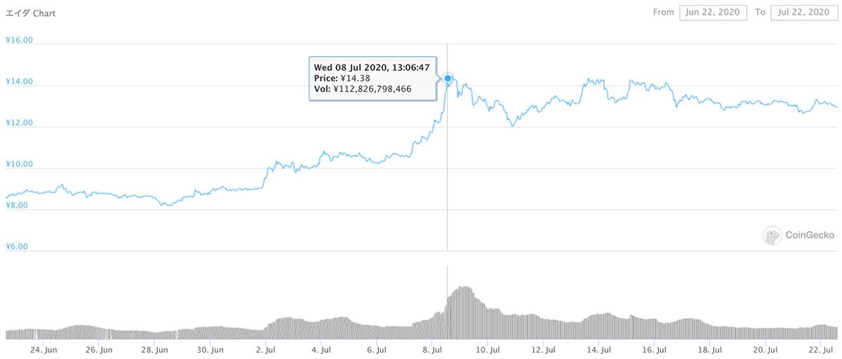 2020年6月22日〜2020年7月22日 ADAのチャート(引用:coingecko.com)