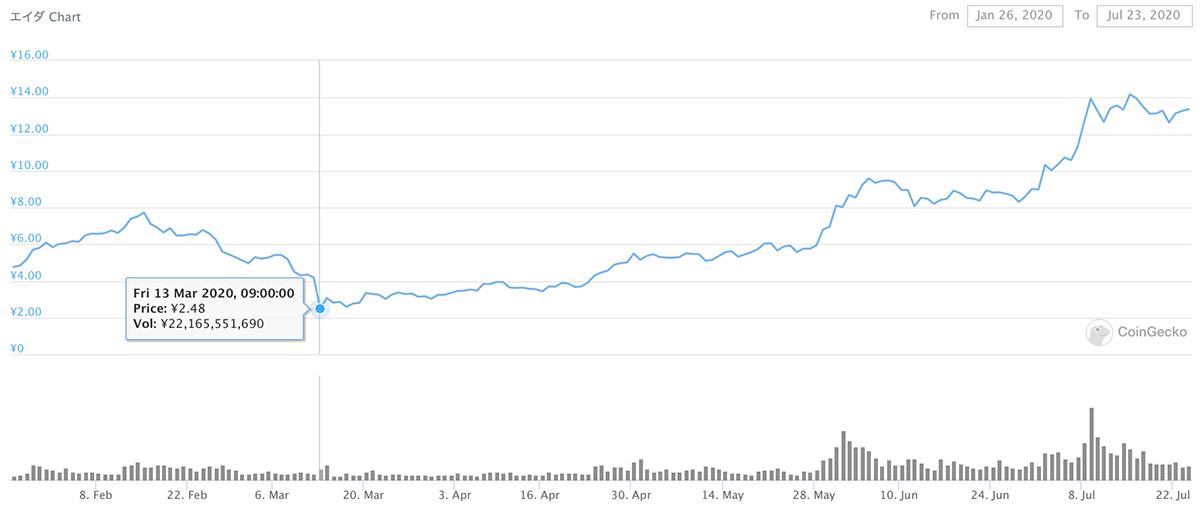2020年1月26日〜2020年7月23日 ADAのチャート(引用:coingecko.com)