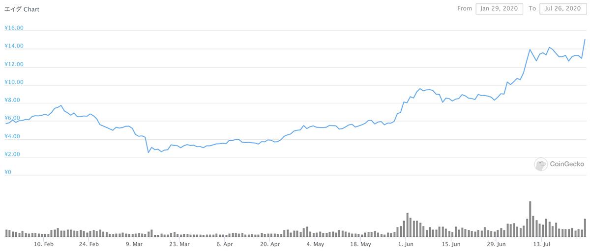 2020年1月29日〜2020年7月26日 ADAのチャート(引用:coingecko.com)