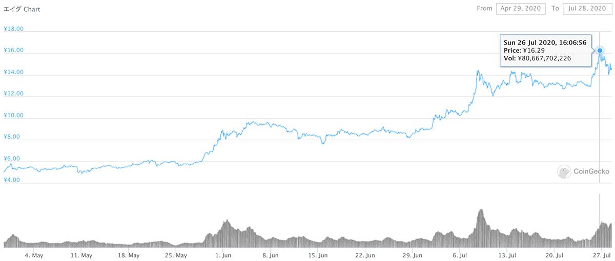 2020年4月29日〜2020年7月28日 ADAのチャート(引用:coingecko.com)