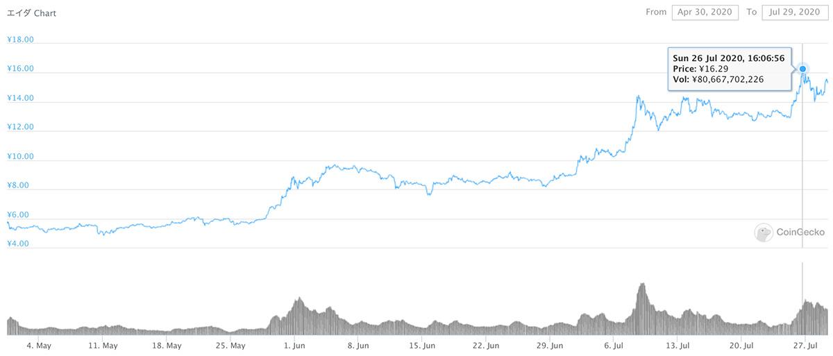 2020年4月30日〜2020年7月29日 ADAのチャート(引用:coingecko.com)