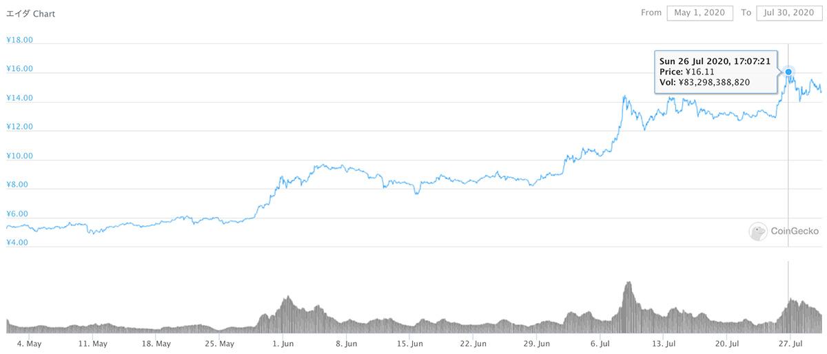 2020年5月1日〜2020年7月30日 ADAのチャート(引用:coingecko.com)