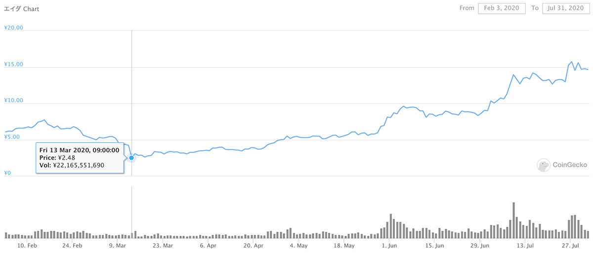 2020年2月3日〜2020年7月31日 ADAのチャート(引用:coingecko.com)