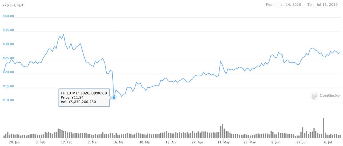 2020年1月14日〜2020年7月11日 BATのチャート(画像:coingecko.com)