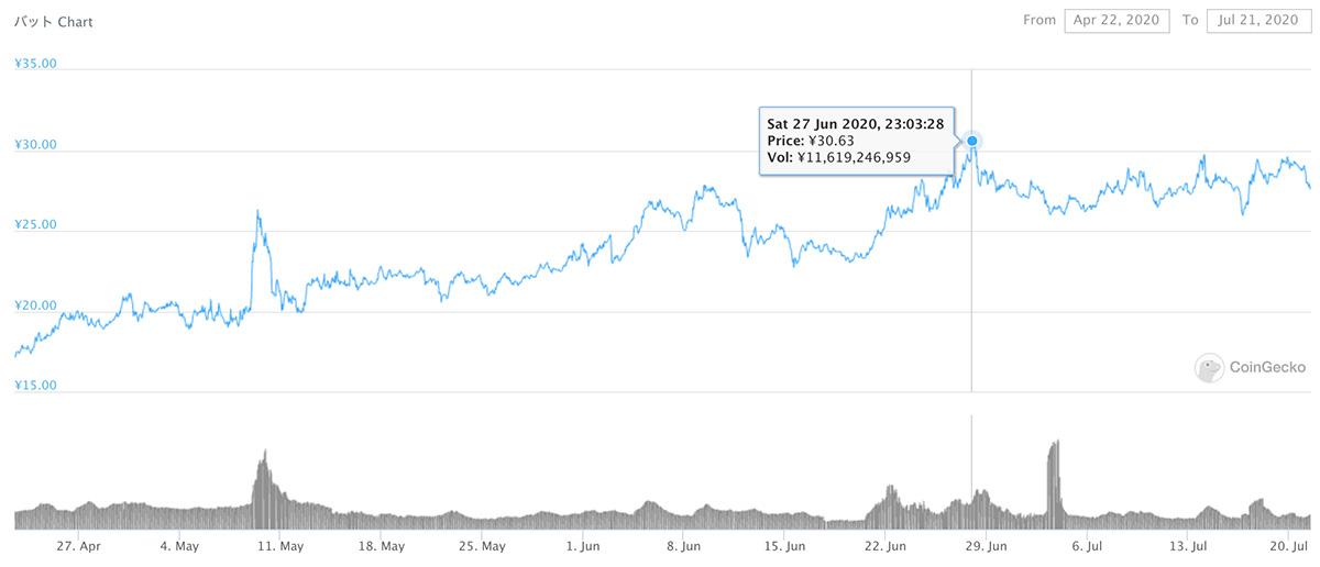 2020年4月22日〜2020年7月21日 BATのチャート(画像:coingecko.com)